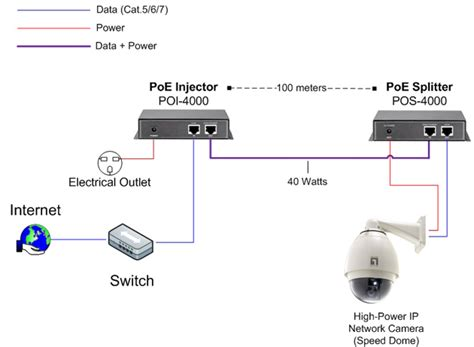Diy Projects How Wire Poe Camera Cctv