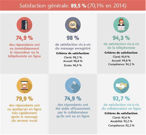 onem bureau satisfaction de l 39 accueil téléphonique 2016 onem