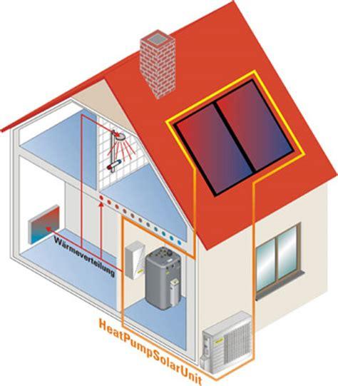 solar wärmepumpe kosten w 228 rmepumpe mit solar erdw 228 rme solarenergie im duett