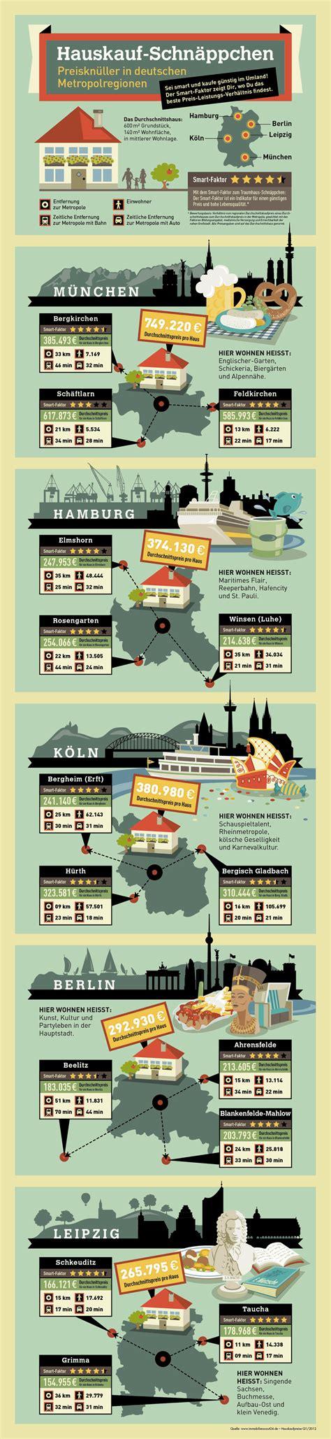 Was Kostet Mich Ein Haus by Infografik Was Kostet Mich Ein Haus In B Hh M K Und L