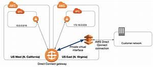 Direct Connect Gateways