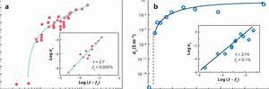 Electrical Conductivity  U03c3 C Of Polymer