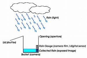Rain Gauge Diagram