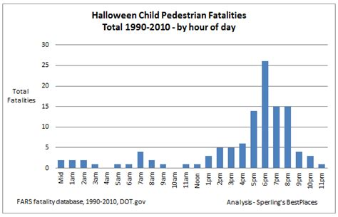Halloween Deadliest Day