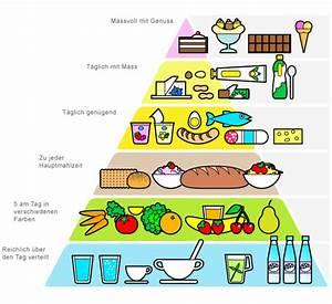 Essen Berechnen : ern hrungs pyramide fit for flow ~ Themetempest.com Abrechnung