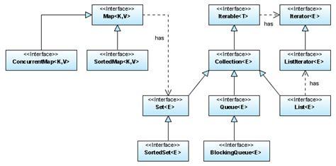 program it java collection framework 1 5 interface diagram