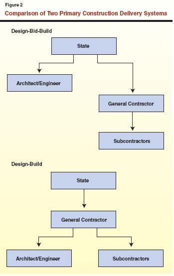 design bid build design build an alternative construction system