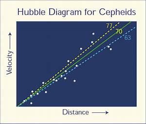 Hubble U0026 39 S Law