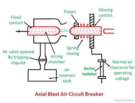 what is air blast circuit breaker principle of arc extinction types of air blast circuit
