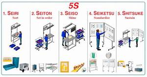 The Implementation Steps Of 5s Method  10
