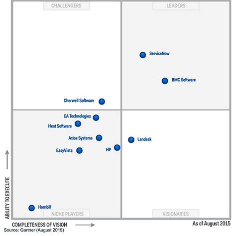 gartner magic quadrant service desk stark 39 s blog president rightstar systems page 6