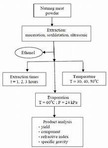 Flow Diagram Of Oleoresin Extraction