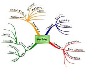 using mind maps for business ideas