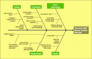 7 Ishikawa Diagram Template In Powerpoint