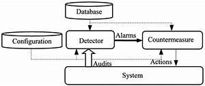 Block Diagram Of Basic Intrusion Detection System