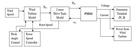 Permanent Magnet Synchronous Generator Pmsg Driven Wind