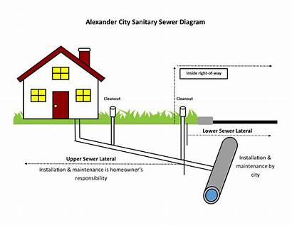Sewer Diagram Sanitary Alabama Alexander