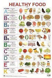 best vitamins food poster - Google Search   All vitamins