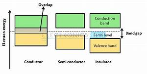 Semiconductor Diodes Basics