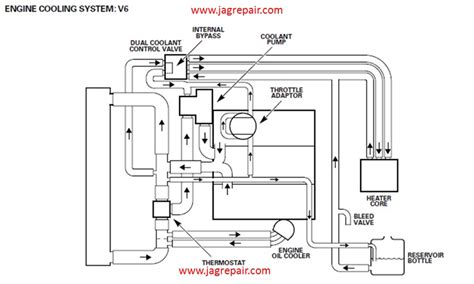 Engine Schematics 2000 Xj8  Wiring Diagrams Image Free