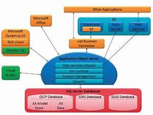 Peng U0026 39 S Dynamics Ax  Ax 2012 System Architecture Diagram