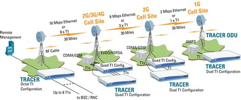 cost effective   ip backhaul  microwave