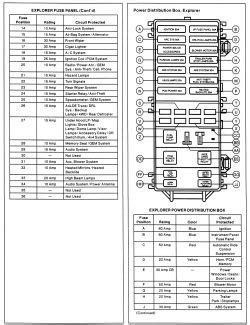 94 Explorer Fuse Box by Repair Guides Circuit Protection Fuses Autozone