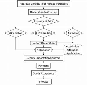 Purchase Flow Chart The Quality Management Of The R D In High Energy Physics