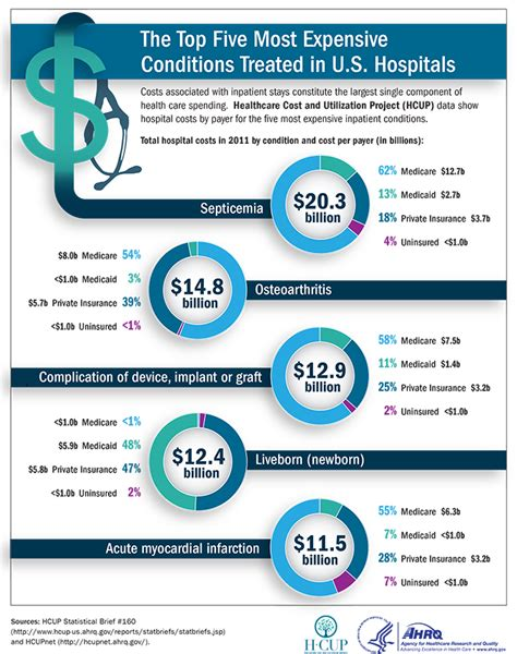 Most expensive and least expensive states for individual insurance. Top Five Most Expensive Conditions Treated in U.S. Hospitals   Agency for Health Research and ...