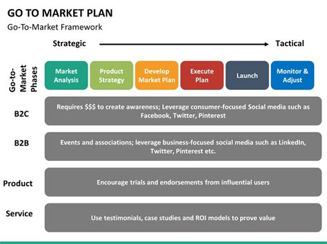 Gtm Plan Template by Go To Market Plan Powerpoint Template Sketchbubble