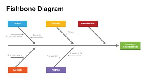 fishbone diagram templates  powerpoint powerslides