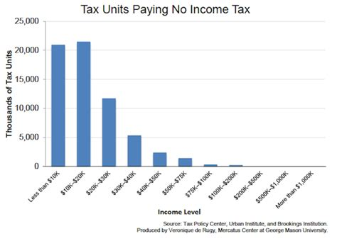 some measures of the progressiveness of the u s tax code