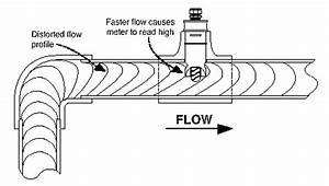 Flow meters for Water flow meter sensor likewise process and instrumentation diagram