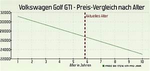 Volkswagen Versicherung Berechnen : auto wert kostenlose autobewertung zur berechnung des auto preises und kosten mit ~ Themetempest.com Abrechnung