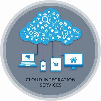 Cloud Integration Services System Computing Data Based