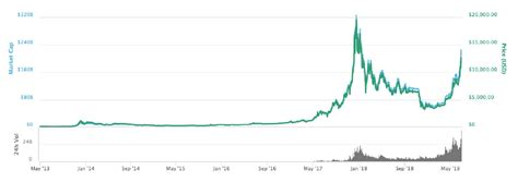 It is important to note that price predictions over cryptocurrencies the price reaches $1240. Bitcoin Price - Bitcoin price: Why is BTC falling today? Will it continue ... / Bitcoin had ...
