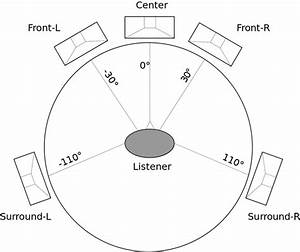 Question About Subwoofer Purchase