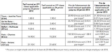 Changement Billet Sncf by Attention 224 La Hausse Des Tarifs Sncf Pr 233 Vue Le 24 Janvier