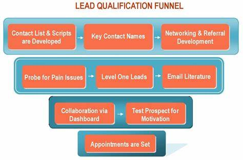 Leads A Defined Marketing Strategy_ Qualified Having Methodology