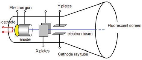 Figure From Simulation Cathode Ray Tube Semantic