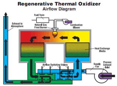 regenerative thermal oxidizer  voc abatement