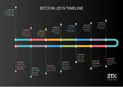 Bitcoin Timeline Lows Highs Points Significant Etx