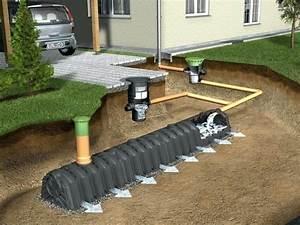 Drainage Am Haus : drainage garten drainage garten houzzilla drainage kosten ~ Lizthompson.info Haus und Dekorationen