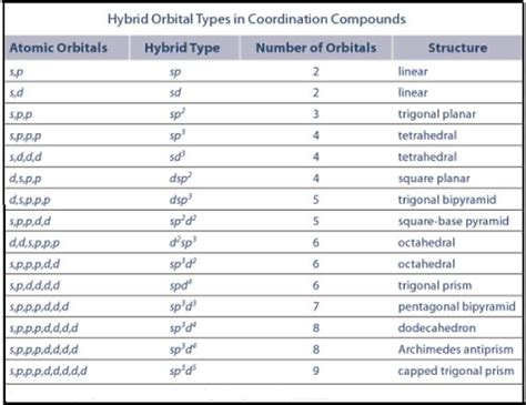 Hybrid Orbitals, Sp3 Hybrid Orbitals, Sp Hybrid Orbitals