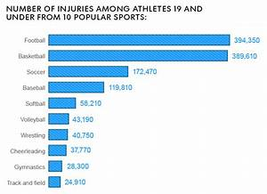 The Growing Epidemic Of Youth Sports Injuries  How We Can
