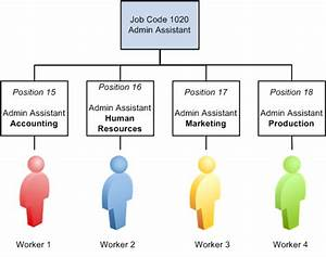Person Or Position Structure