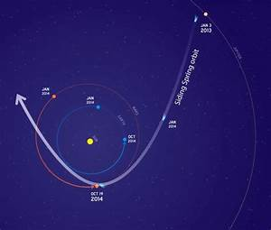 NASA Preps for Nail-biting Comet Flyby of Mars - Universe ...