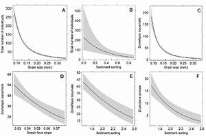 Mean Partial Effects Of Grain Size  Beach Slope And Sediment Sorting