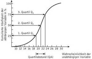 Oberes Und Unteres Quartil Berechnen : quartile lexikon der psychologie ~ Themetempest.com Abrechnung