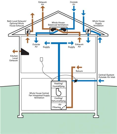 whole house ventilation strategies for existing homes building america solution center